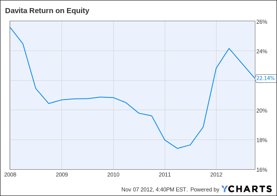 DVA Return on Equity Chart