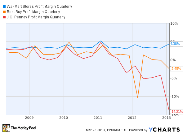 WMT Profit Margin Quarterly Chart