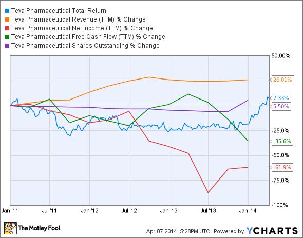 TEVA Total Return Price Chart