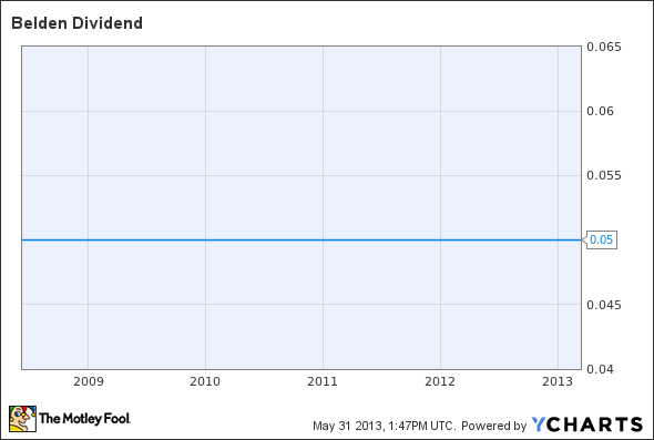 BDC Dividend Chart