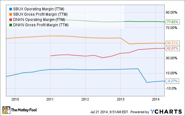 SBUX Operating Margin (TTM) Chart