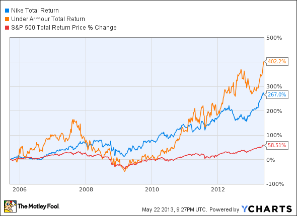 nike stock Total Return Price Chart
