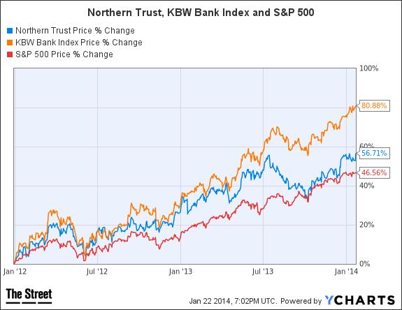 NTRS Chart