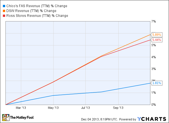 CHS Revenue (TTM) Chart