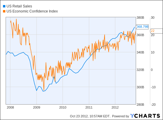 US Retail Sales Chart