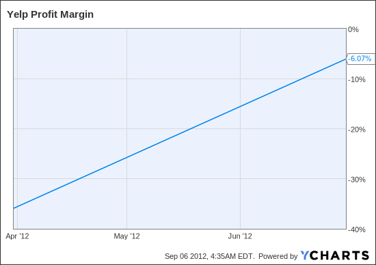 YELP Profit Margin Chart