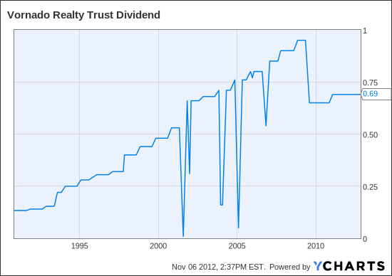 VNO Dividend Chart
