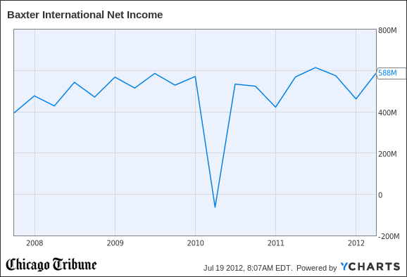 BAX Net Income Chart