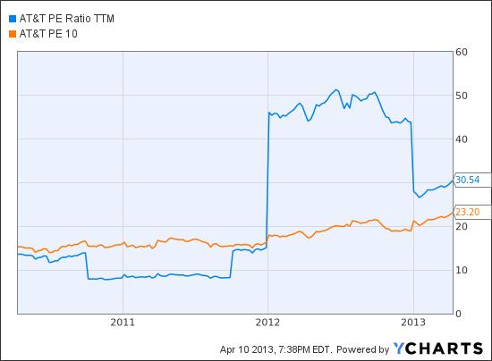 T PE Ratio TTM Chart