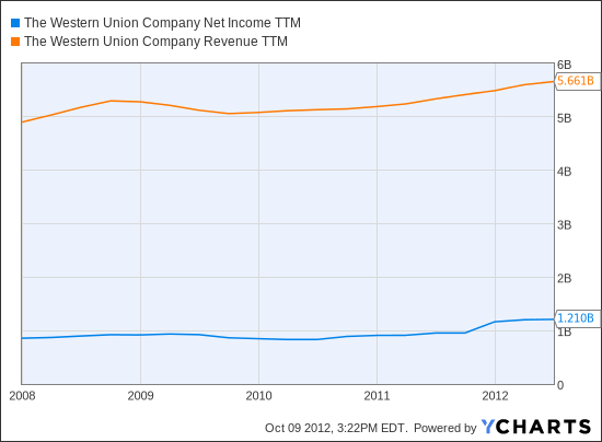 WU Net Income TTM Chart