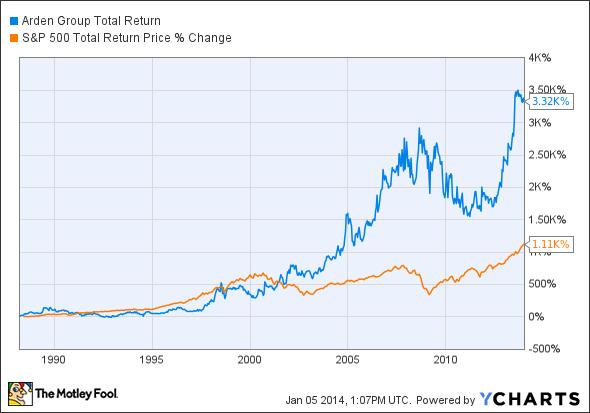 ARDNA Total Return Price Chart