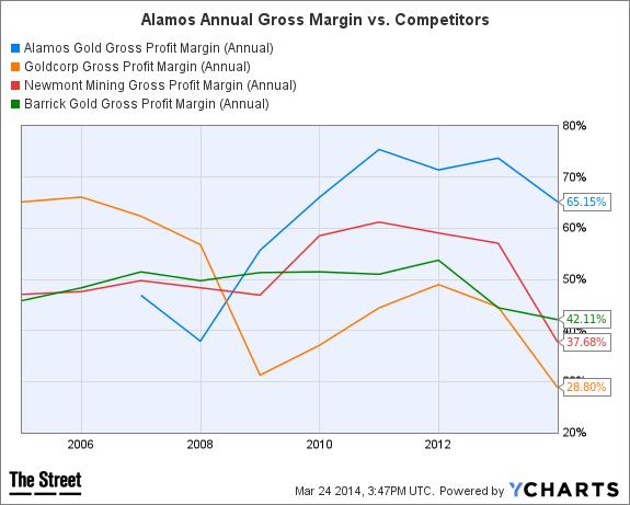 AGI Gross Profit Margin (Annual) Chart