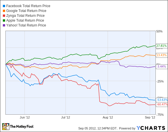 FB Total Return Price Chart