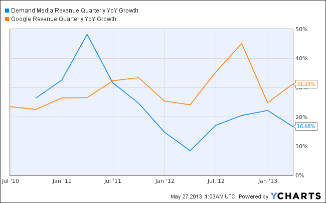 DMD Revenue Quarterly YoY Growth Chart