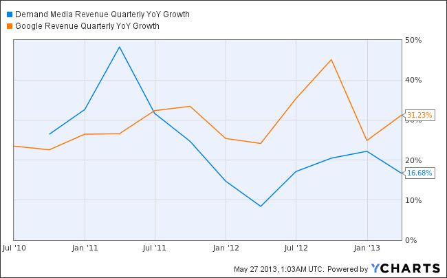 DMD Revenue Quarterly YoY Growth Chart