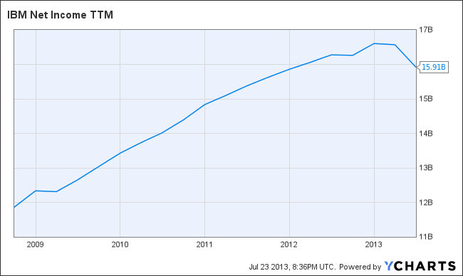 IBM Net Income TTM Chart
