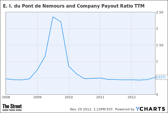 DD Payout Ratio TTM Chart