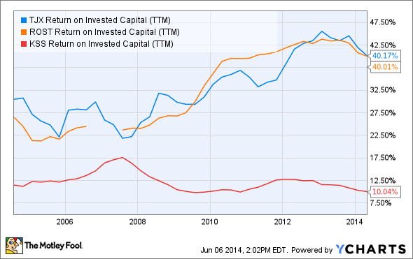TJX Return on Invested Capital (TTM) Chart