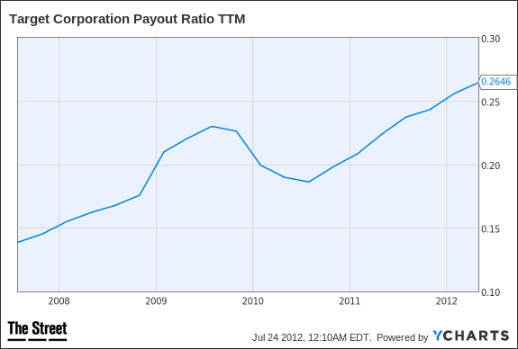 TGT Payout Ratio TTM Chart
