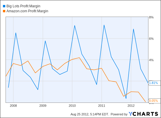 BIG Profit Margin Chart