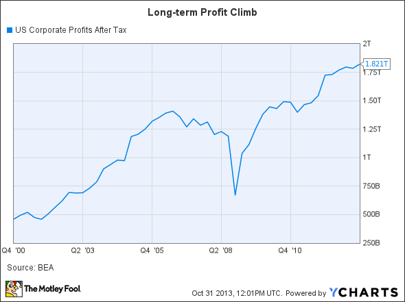 US Corporate Profits After Tax Chart