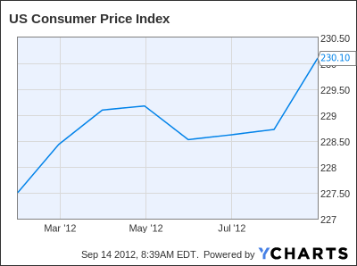 US Consumer Price Index Chart