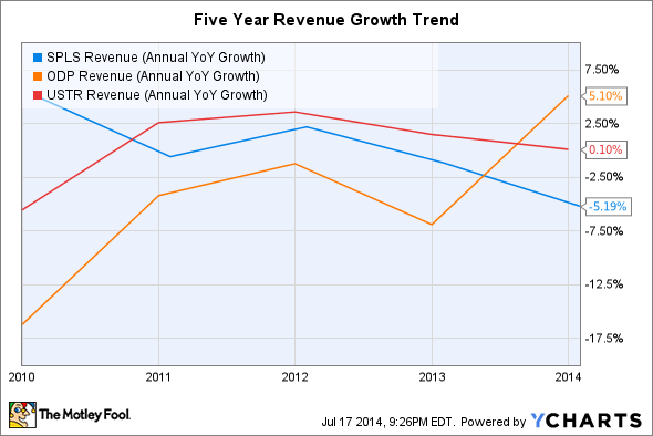 SPLS Revenue (Annual YoY Growth) Chart
