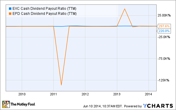 EXC Cash Dividend Payout Ratio (TTM) Chart