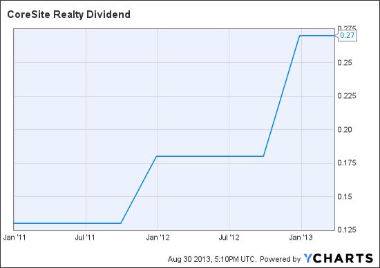 COR Dividend Chart