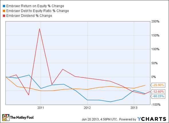 ERJ Return on Equity Chart