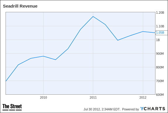 SDRL Revenue Chart