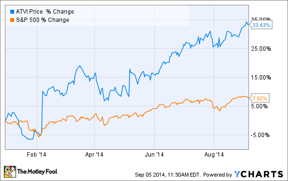 Is Activision Blizzard Stock a Buy Before the $500 Million ...