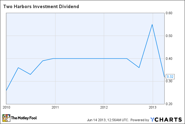 TWO Dividend Chart