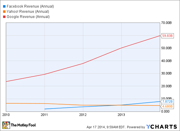 FB Revenue (Annual) Chart