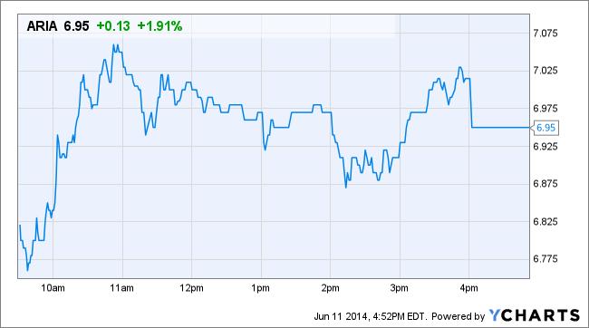 ARIA Price Chart