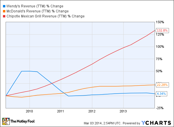 WEN Revenue (TTM) Chart