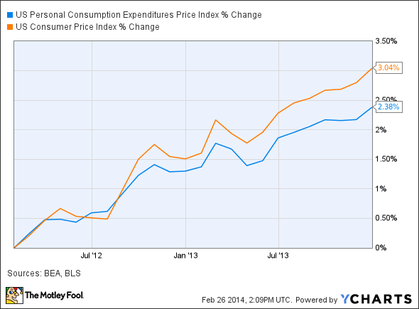 US Personal Consumption Expenditures Price Index Chart
