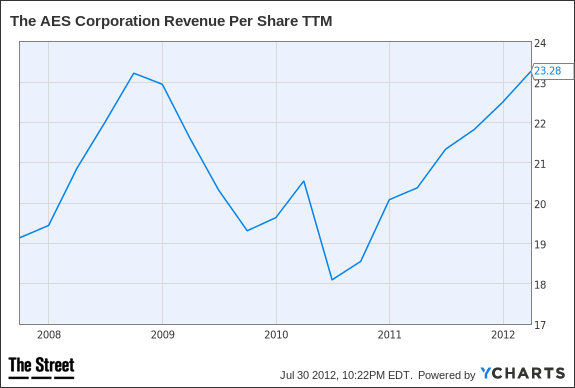 AES Revenue Per Share TTM Chart