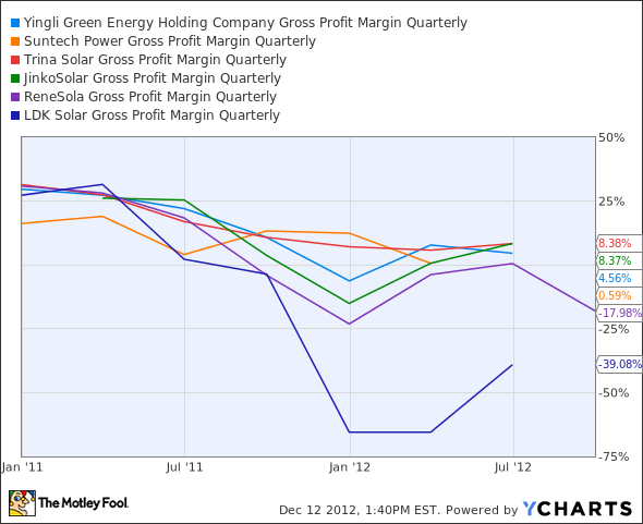 YGE Gross Profit Margin Quarterly Chart
