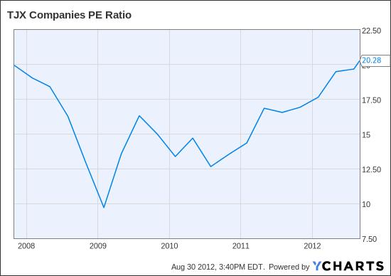 TJX PE Ratio Chart