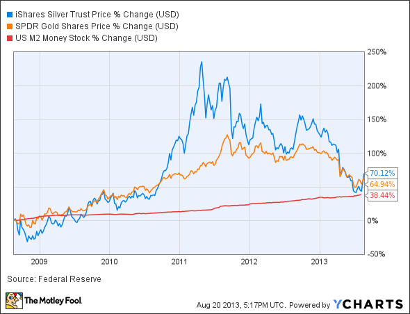 Which Silver ETF is Right For You? SLV vs. SIVR vs. DBS