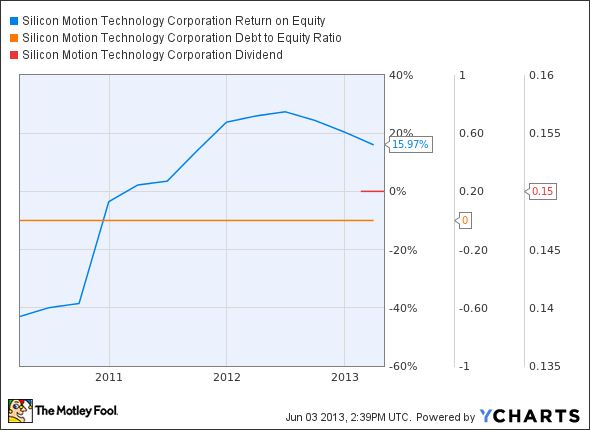 SIMO Return on Equity Chart