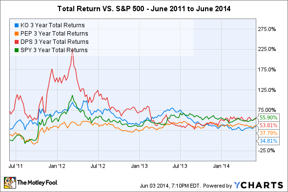 KO 3 Year Total Returns Chart