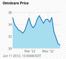 OCR Chart