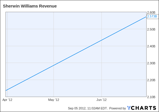 SHW Revenue Chart