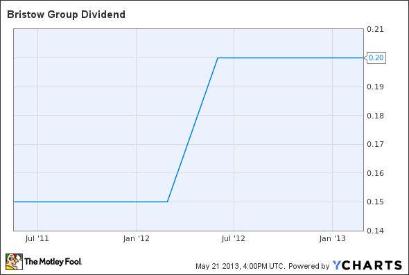 BRS Dividend Chart
