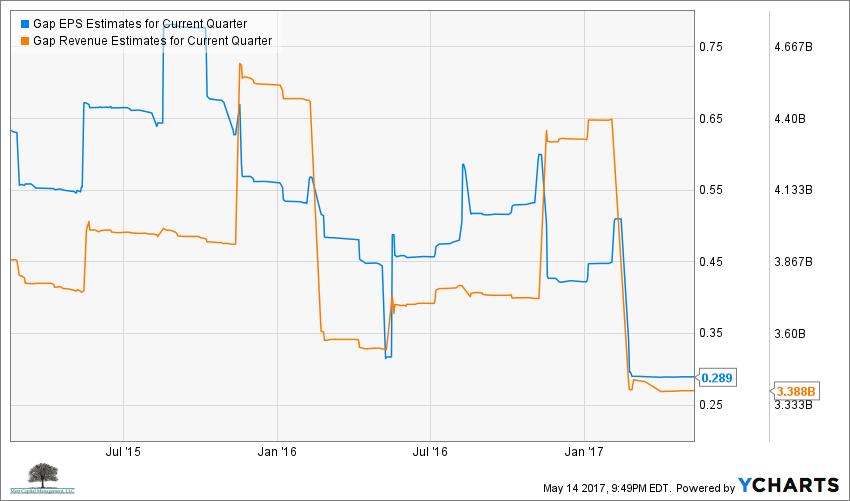 GPS EPS Estimates for Current Quarter Chart