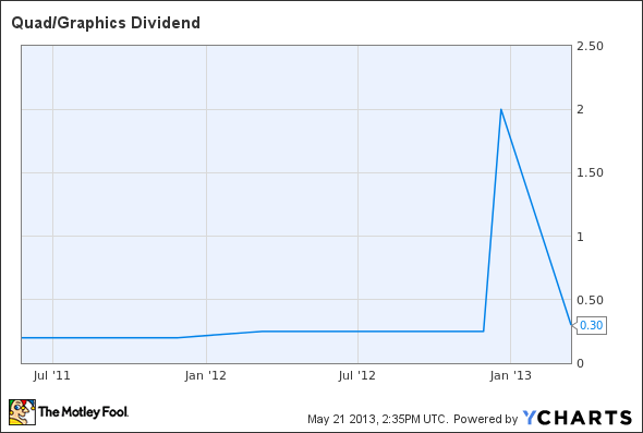 QUAD Dividend Chart