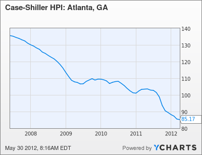 Atlanta's Housing Market: CRASH « Sense on Cents