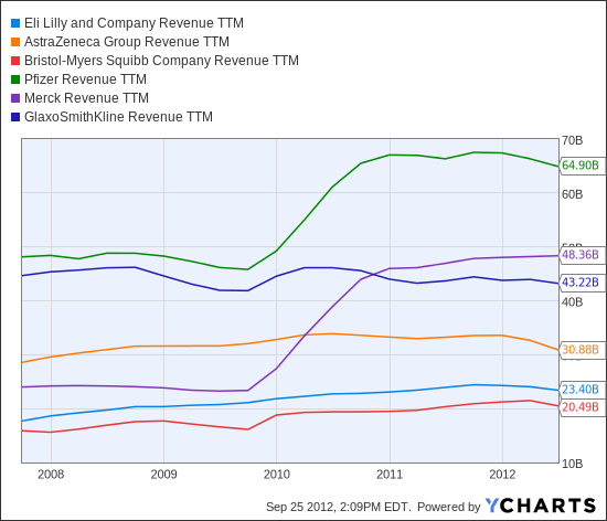 LLY Revenue TTM Chart